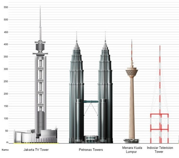 Bangunan tertinggi di Indonesia dan Malaysia