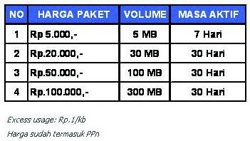 Contoh tarif kuota Telkomsel pra-bayar