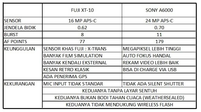 Tabel XT10 vs A6000